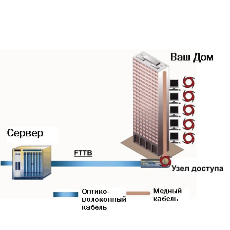 FTTB - Fiber to the Building